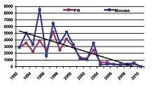 Рисунок 1: Заболеваемость гриппом на территории Российской Федерации и в Москве.