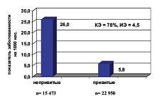 Рисунок 2: Результаты вакцинопрофилактики гриппа среди детей г. Москвы.